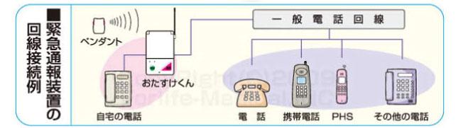 おたすけくんの回線接続例