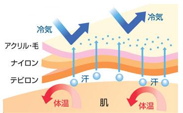 3重構造の説明図