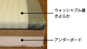 畳とアンダーボード