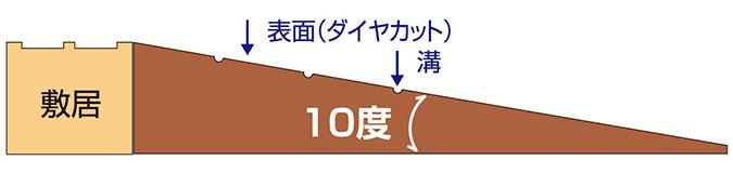 傾斜角度10度のダイヤスロープ