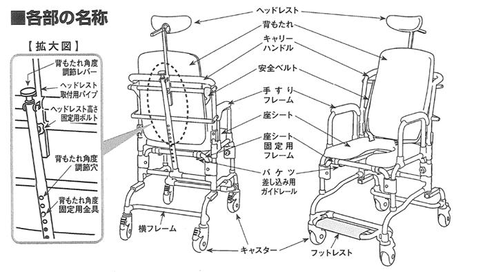 リクライニングシャワーキャリー 5153-20 お風呂用車いすの説明