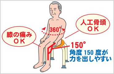 膝の角度150度が最適