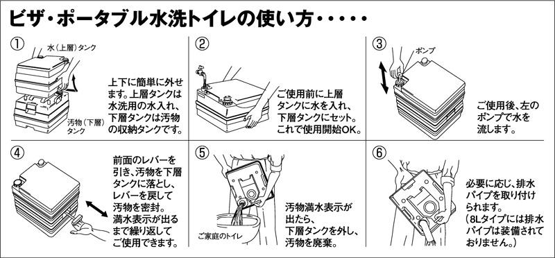 ビザ・ポータブル水洗トイレ potty(ポッティー) 24Lタイプ 使用方法