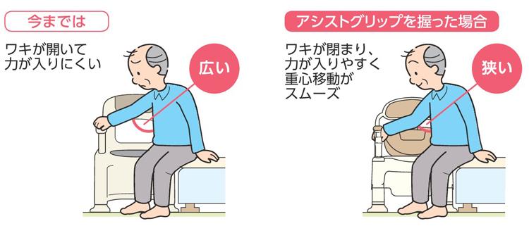 ポータブルトイレFX-CP<ちびくまくん> 座位移乗
