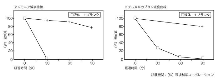 除菌・消臭フォーム(泡タイプ) 4本セット(1本約80回分)