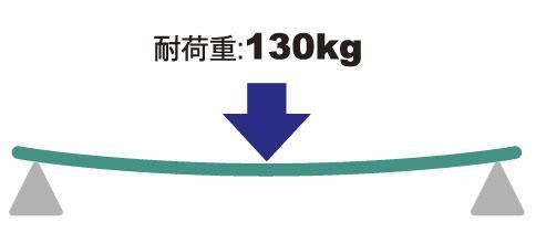 耐荷重130kg