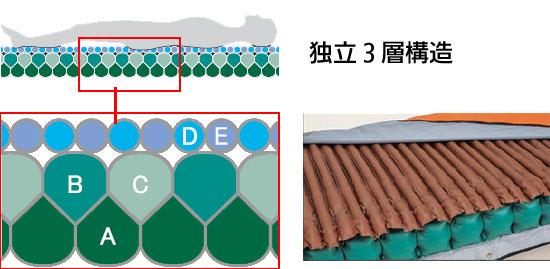独立3層式構造
