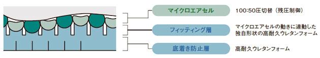 ハイブリッド構造(長さ方向の断面図)