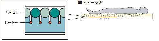 >高機能エアマットレス ステージア 83cm幅レギュラー MSTA83の説明