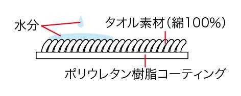 安寿 ベッド用防水横シーツの説明