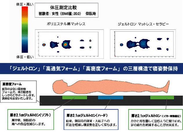 介護マットレスセラピー 防水・清拭カバー ショート KSB-83Sの説明