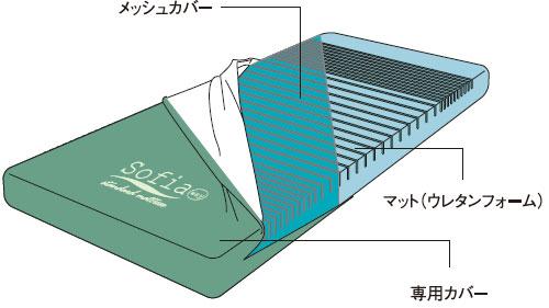 ソフィアウェイ 防水・清拭タイプ ショート MHA1083SA/MHA1091SAの説明