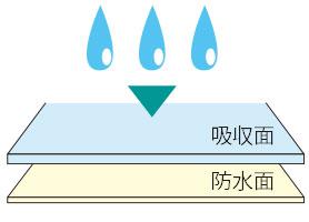 ソフト防水シーツ 2枚セット SE04の説明
