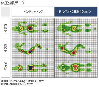 4層構造QOL対応マットレス ミルフィ 90cm幅 CR-363の説明