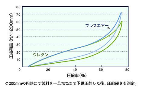70℃50%圧縮測定法