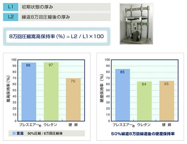 室温50%繰返8万回圧縮試験