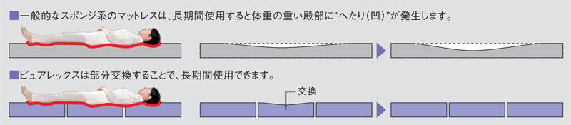 高耐久素材と3分割構造