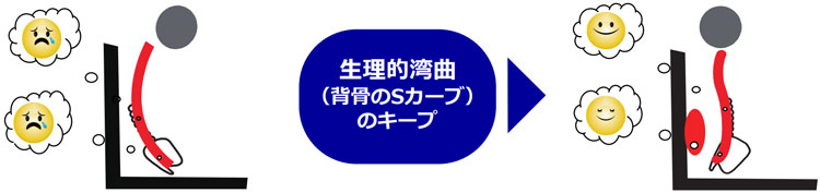 S字カーブのキープ