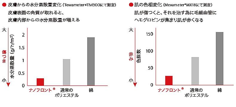 「ナノフロント®」グラフ