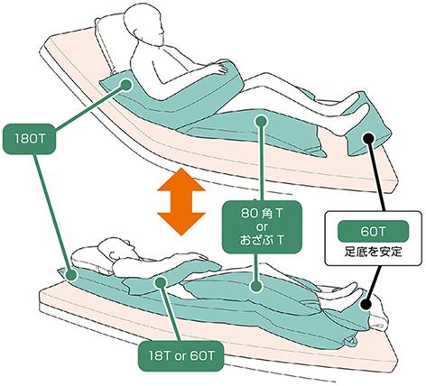 ポジクッションT(耐熱タイプ) 80角T ポジショニングクッションの説明
