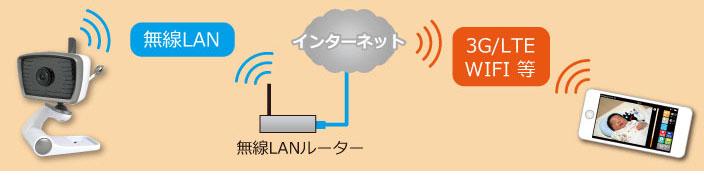 リモート接続