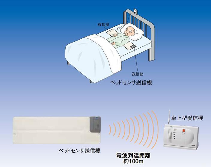 ワイヤレス起き上がりくん 卓上型受信機セット