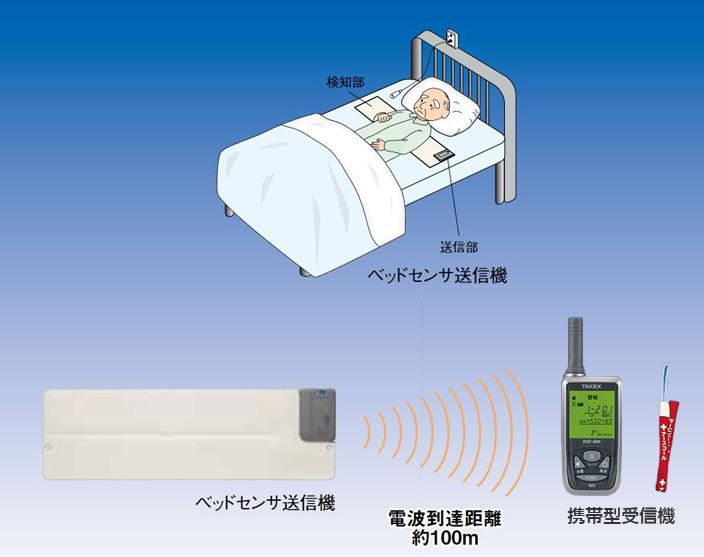 ワイヤレス起き上がりくん 携帯型受信機セット