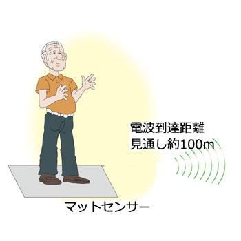 ワイヤレス徘徊お知らせお待ちくん 携帯型受信機セット HW-M48(KE) マットセンサー 徘徊防止