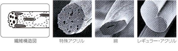 特殊アクリルの構造