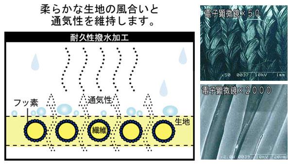 撥水シーツ 10枚セットの説明