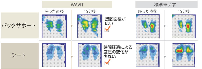 標準車椅子 介助用エアタイヤ WAP16-40(42)A WAVIT+(ウェイビットプラス)