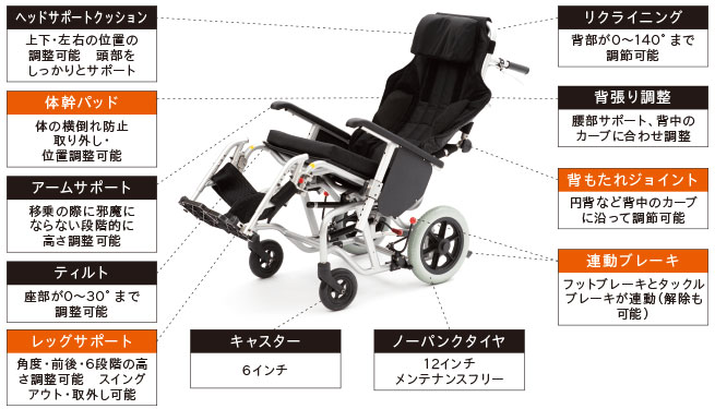 介助型車椅子 emigo�U(えみーご2) 標準使用 円背対応背もたれの説明