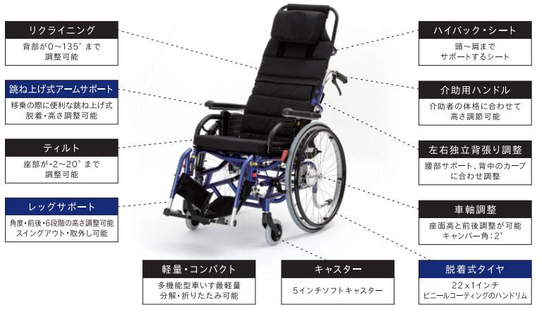モジューラー自走用車椅子 LAPPO�V(らっぽ3) ティルト&リクライニングの説明