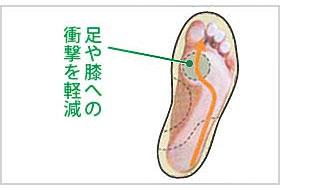 足腰への衝撃軽減