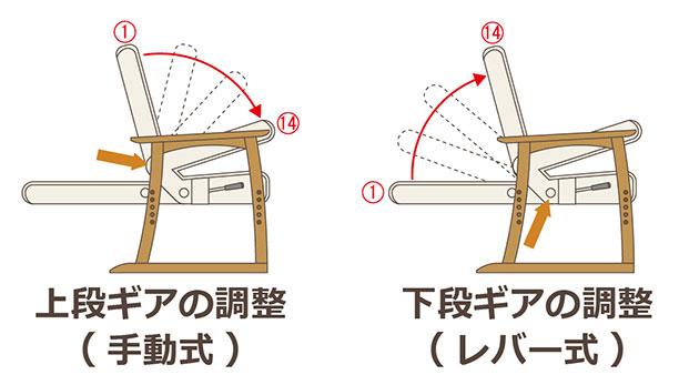 2か所の角度が簡単に調節