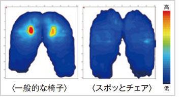 着座時の体圧分布測定データ