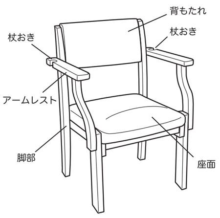 ミールチェア ML11 施設向け椅子  各部名称