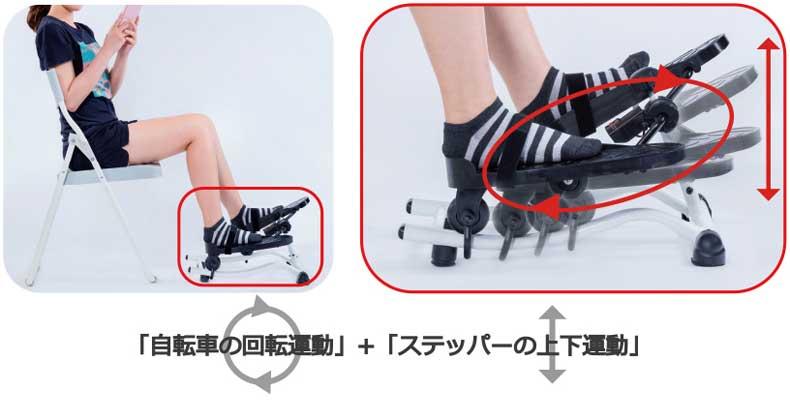 自転車の回転運動+ステッパーの上下運動